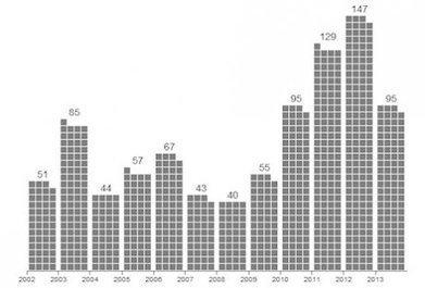 En dix ans, 900 défenseurs de l'environnement ont été assassinés | SPIP - cms, javascripts et copyleft | Scoop.it