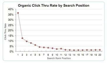 Comparison of Google clickthrough rates by position | Online Marketing Resources | Scoop.it