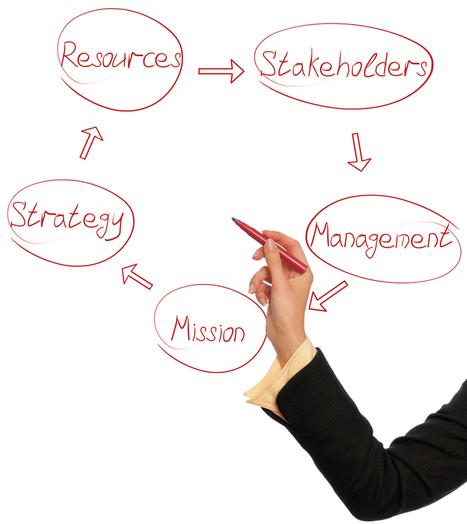 Managing Strategic Risk: It All Starts With a Plan   Management van processen   Scoop.it