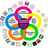 Creative interactive digital resources for teachers