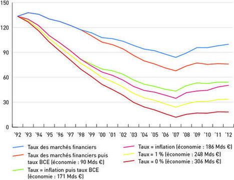 La dette belge pourrait être en dessous de 50% du PIB | Occupy Belgium | Scoop.it