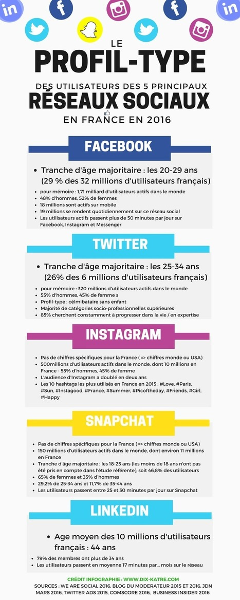 Le profil-type des utilisateurs français des réseaux sociaux en 2016 | Tendances, technologies, médias & réseaux sociaux : usages, évolution, statistiques | Scoop.it