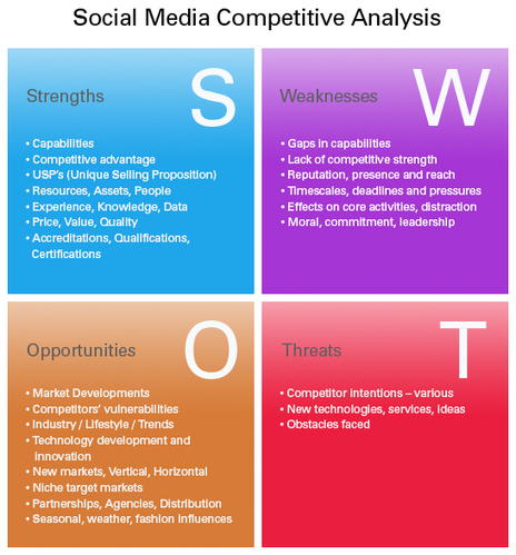 Internal company analysis tools