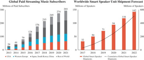 Music Trends 2020.Streaming Music Trends 2019 Music Trends S