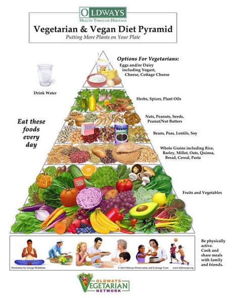 Food Pyramid for Vegetarians and Vegans | Horticulture | Scoop.it