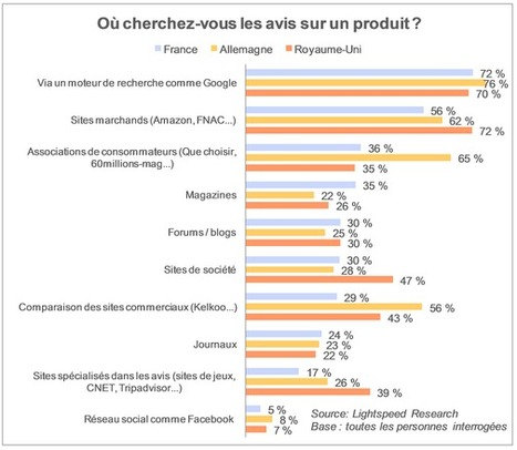Les internautes boudent Facebook | Social Networks & Social Media by numbers | Scoop.it