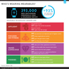 Internet of Things & Wearable Technology Insights
