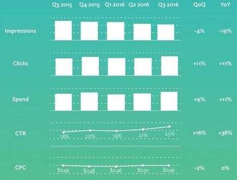 38% d'augmentation du taux de clics sur les publicités AdWords | Social media | Scoop.it