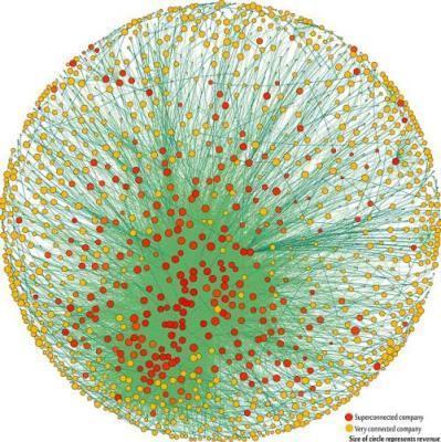 660 individuos y 147 corporaciones controlan la economía mundial   Cartografia Ciudadana   Scoop.it