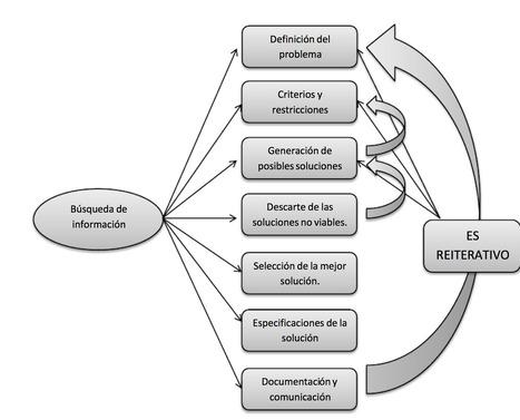 el proceso de diseño en ingenierí