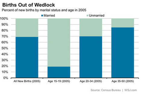 More Kids Born Outside Marriage, but Fewer Teen Births - The Numbers - WSJ | Healthy Marriage Links and Clips | Scoop.it