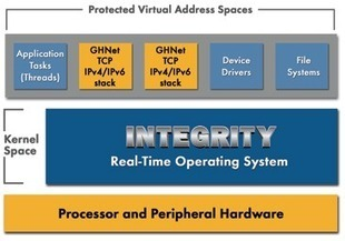 Green Hills Software Announces ARM Cortex A50 Support for INTEGRITY RTOS and Development Tools | Embedded Electronic | Scoop.it