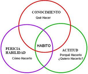 Paraphrasi: LOS 10 HÁBITOS DE LOS PROFESORES ALTAMENTE EFECTIVOS | TICs for RedeTELGalicia | Scoop.it