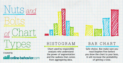 Nuts and Bolts of Chart Types | visual data | Scoop.it