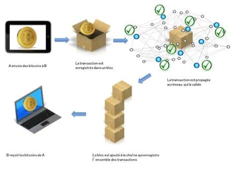 Petite histoire de la cryptographie: de la protection des données personnelles aux crypto-monnaies | News Tech | Scoop.it