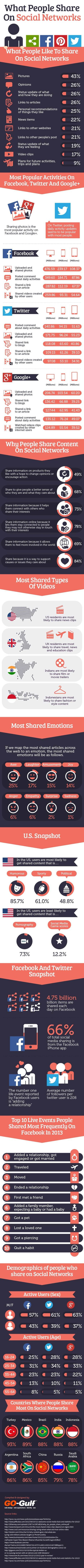 What & Why People Share On Social Media (Infographic) | Riders on the Storm | Scoop.it