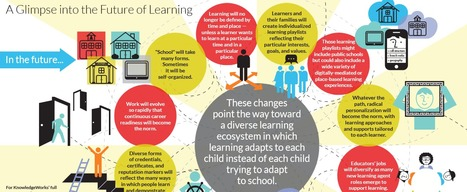 A Glimpse into the Future of Learning: An Infographic | ANALYZING EDUCATIONAL TECHNOLOGY | Scoop.it