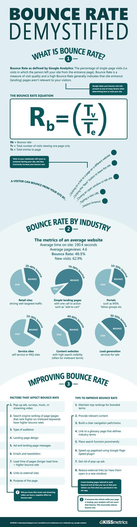Bounce Rate Demystified, Kissmetrics | Marketing, PR & Communications | Scoop.it