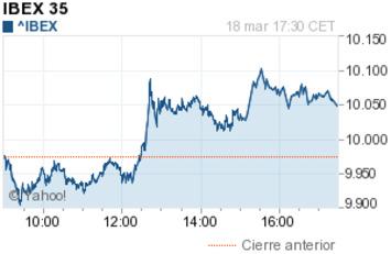 El Ibex amplía el rebote a pesar de Crimea y a la espera de la Fed   Top Noticias   Scoop.it