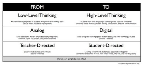 3 big shifts | @mcleod | Learning space for teachers | Scoop.it