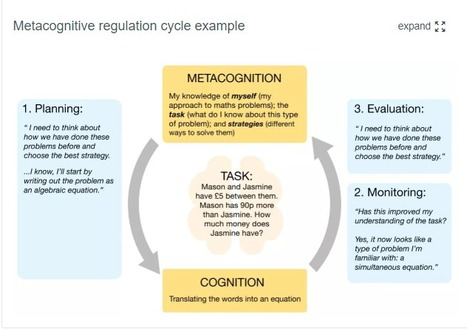 Metacognition and self-regulated learning | Education Endowment Foundation | #LEARNing2LEARN | 21st Century Learning and Teaching | Scoop.it