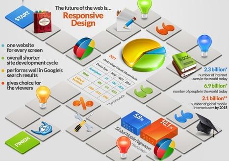 """Qu'est-ce que le """"responsive design"""" ?   UnPointZero Agence Web   Scoop.it"""