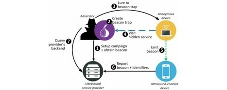 Des ultrasons pour cibler les publicités ou identifier les utilisateurs du réseau Tor | Trucs et astuces du net | Scoop.it