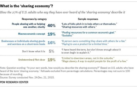 How Americans define the sharing economy | in.fluxo | Scoop.it
