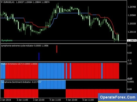 Download Symphonie Forex Trading System Mt4 | O