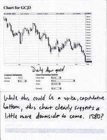 Fear, Panic & Capitulation | Gold and What Moves it. | Scoop.it