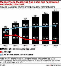 2 milliards d'utilisateurs d'applis de messagerie instantanée dans le monde en 2018 | Social Media Curation par Mon Habitat Web | Scoop.it