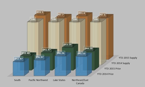 Roundwood Price Update: YTD US Regional Report   Timberland Investment   Scoop.it