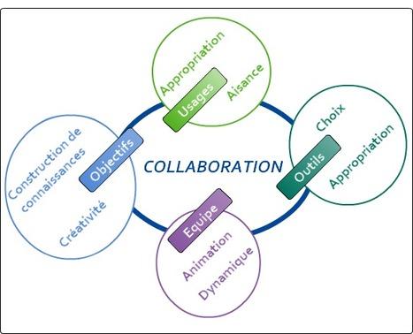 Former à lacollaboration | collaboratif | Scoop.it