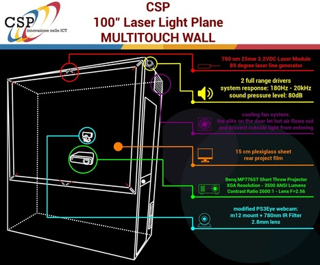 Touch Wall   networked media   Scoop.it