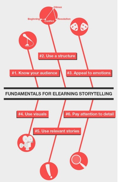 Use Stories in eLearning: 6 Tips to Bring Out Your Inner Storyteller | Primary School eLearning | Scoop.it