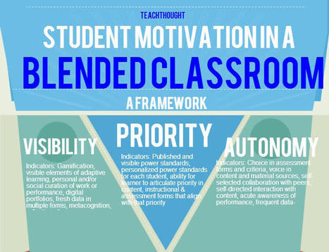 The Benefits Of Blended Learning - | Learning, Learning Technologies & Infographics - Interest Piques | Scoop.it