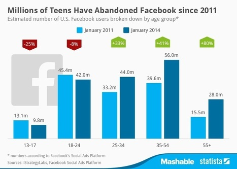 Ageing Facebook demographic more relevant for B2B marketing | Public Relations Australia | Scoop.it
