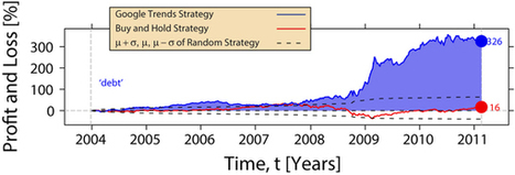 Quantifying Trading Behavior in Financial Markets Using Google Trends   Global Brain   Scoop.it