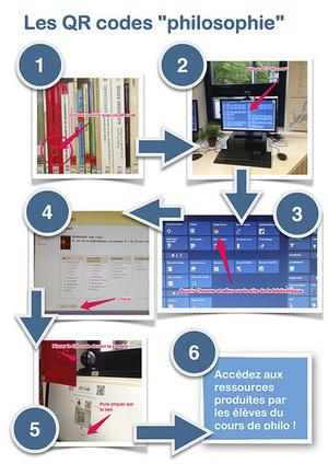 Des codes QR pour lier des publications numériques d'élèves aux livres de la bibliothèque | Autour de l'info doc | Scoop.it