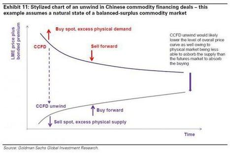 Up To $80 Billion Gold-Backed Loans Are Falsified, Chinese Auditor Warns | Zero Hedge | Gold and What Moves it. | Scoop.it