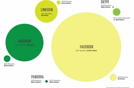 The new startup ecosystem | Infographics | Scoop.it