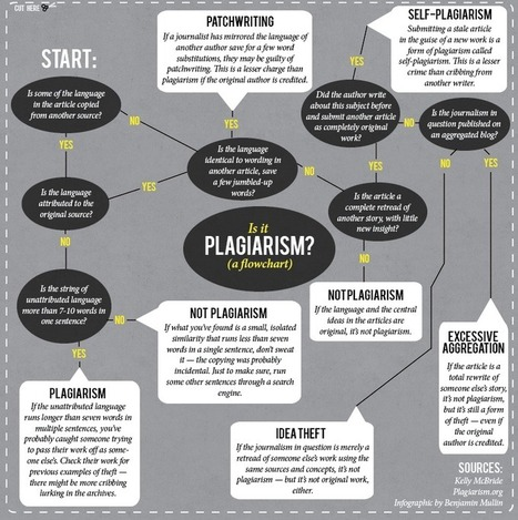 Is it original? An editor's guide to identifying plagiarism | In the Library and out in the world | Scoop.it