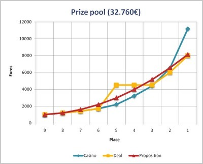 "Stefal Poker Blog: Prizepool dealless | "" POKER - All about "" by GOLDENPALACE.be 