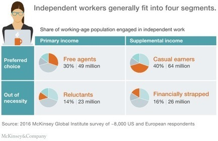 Independent work: Choice, necessity, and the gig economy | McKinsey & Company | Emerging Themes in Marketing | Scoop.it