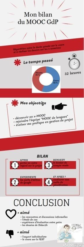 """Infographie : """"Bilan du MOOC Gestion de projet""""   Sciences du numérique et e-education   Scoop.it"""