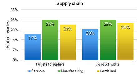 Are top Indian companies interested in greening the supply chain? | Sustainable Procurement News | Scoop.it