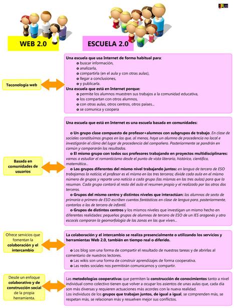 Tecnología educativa y roles de profesores y alumnos en un mundo 2.0 | Tecnología Educativa S XXI | Scoop.it