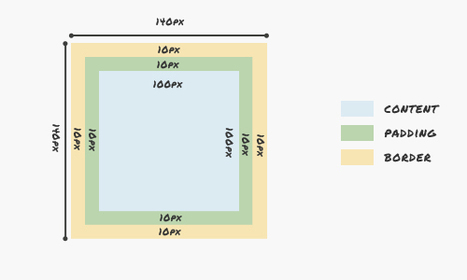 A Look Into: CSS3 Box-sizing | Lectures web | Scoop.it