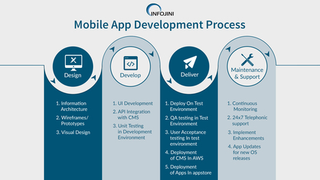 Know the UX Design Tips for Gaming Mobile App |