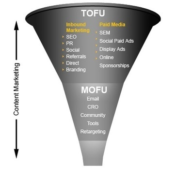 The SEO Path to Becoming a Great Funnel Owner | Search Engine Marketing For Real Estate | Scoop.it